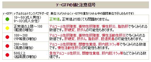 γ-GTP