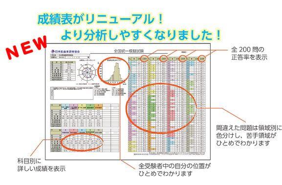 日本医歯薬研究協会、成績表