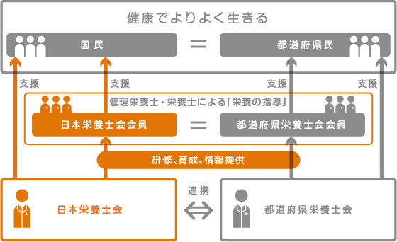 日本栄養士会
